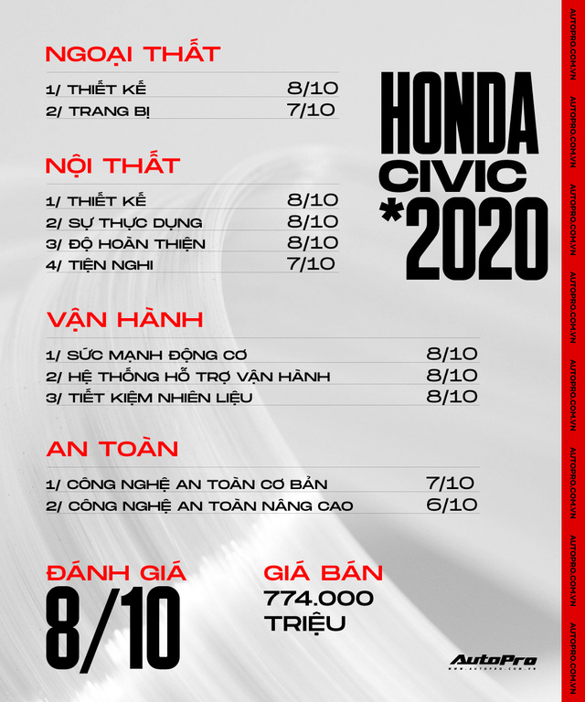 Người dùng Honda Civic: 'Mua vì giảm giá nhưng vẫn thấy nội thất không xứng tiền bỏ ra' - Ảnh 9.