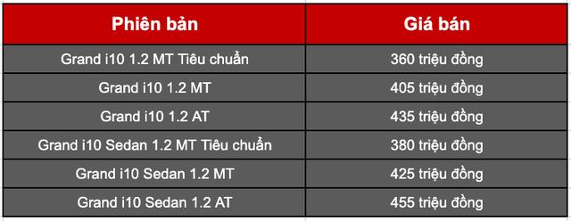 Ra mắt Hyundai Grand i10 2021 tại Việt Nam: 6 phiên bản, giá cao nhất 455 triệu đồng, áp lực mới cho Fadil và Morning - Ảnh 2.
