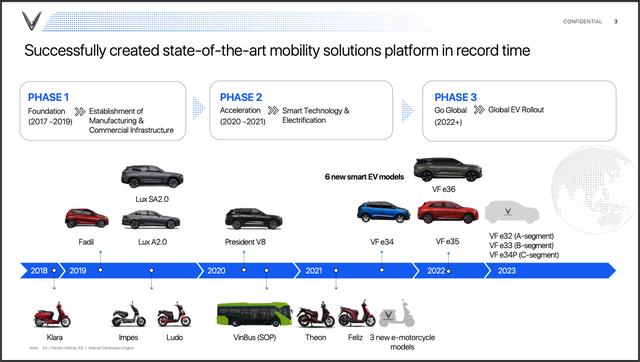 VinFast sắp tung 3 ô tô hoàn toàn mới: Đều xe cỡ nhỏ, VF e32 giẫm chân Fadil - Ảnh 1.