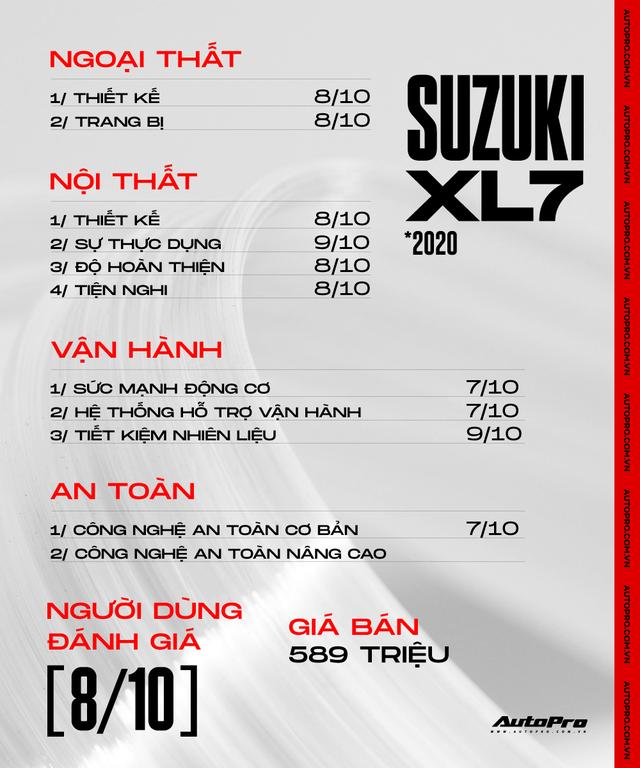 Mua Suzuki XL7 chạy hơn 100.000 km, chủ xe đánh giá: 'Chạy ngon, muốn mua thêm vài chiếc nữa' - Ảnh 14.