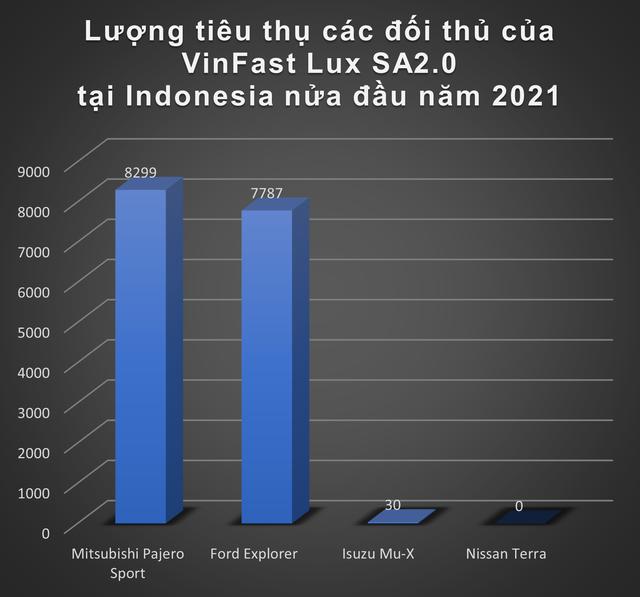 Nhiều đối thủ đáng gờm nghênh chiến VinFast khi đến Indonesia: Toyota Corolla Cross, Hyundai Kona sẽ là kình địch lớn nhất với xe điện Việt Nam - Ảnh 5.
