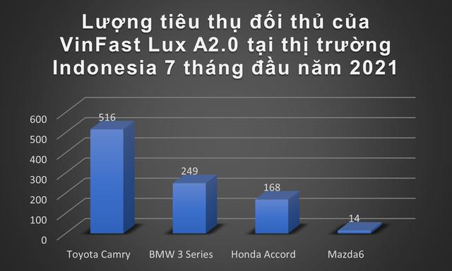 Nhiều đối thủ đáng gờm nghênh chiến VinFast khi đến Indonesia: Toyota Corolla Cross, Hyundai Kona sẽ là kình địch lớn nhất với xe điện Việt Nam - Ảnh 4.