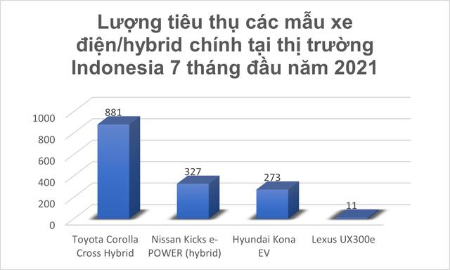 Nhiều đối thủ đáng gờm nghênh chiến VinFast khi đến Indonesia: Toyota Corolla Cross, Hyundai Kona sẽ là kình địch lớn nhất với xe điện Việt Nam - Ảnh 7.