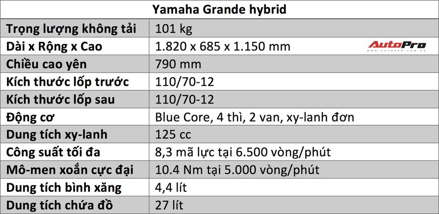 Đánh giá Yamaha Grande Hybrid - Khi chị em thích sang xịn nhưng phải tiết kiệm - Ảnh 2.