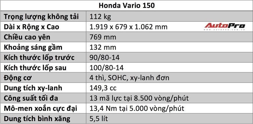 Đánh giá Honda Vario 150: Hoá ra đây chính là lý do vì sao người ta mong chờ Honda Air Blade 150 đến vậy - Ảnh 2.