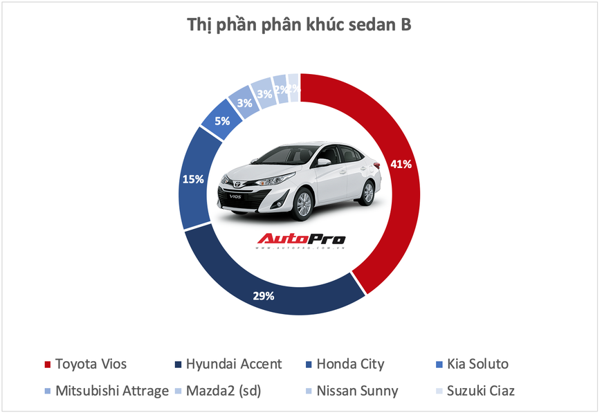 10 xe bán vô địch từng phân khúc tại Việt Nam năm 2019 - Những ông vua luôn đúng và có quyền quyết định phải mua xe này - Ảnh 2.