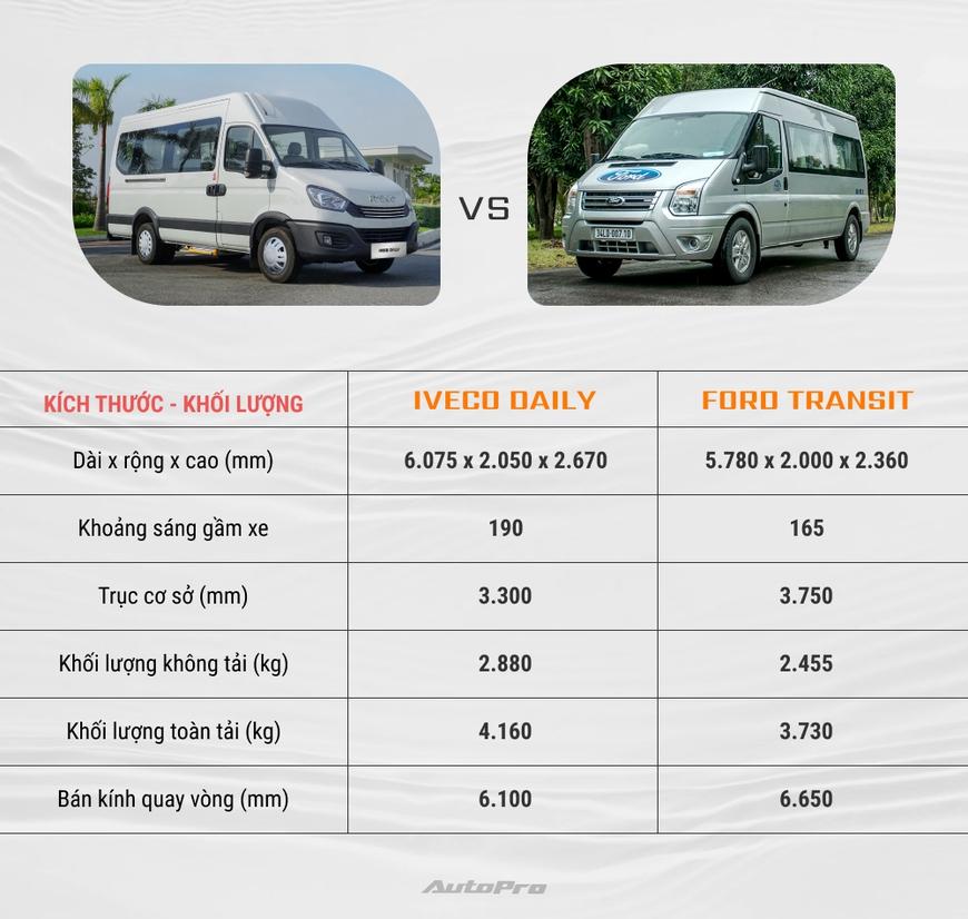Iveco Daily vs Ford Transit: Tân binh đối đầu vua doanh số - Ảnh 1.