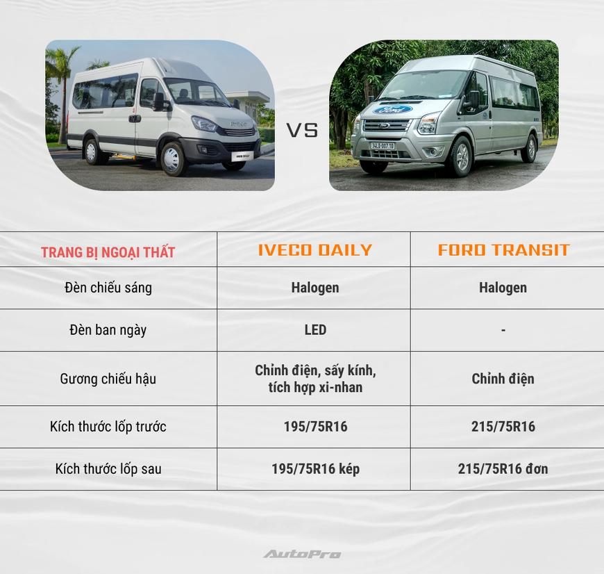 Iveco Daily vs Ford Transit: Tân binh đối đầu vua doanh số - Ảnh 2.