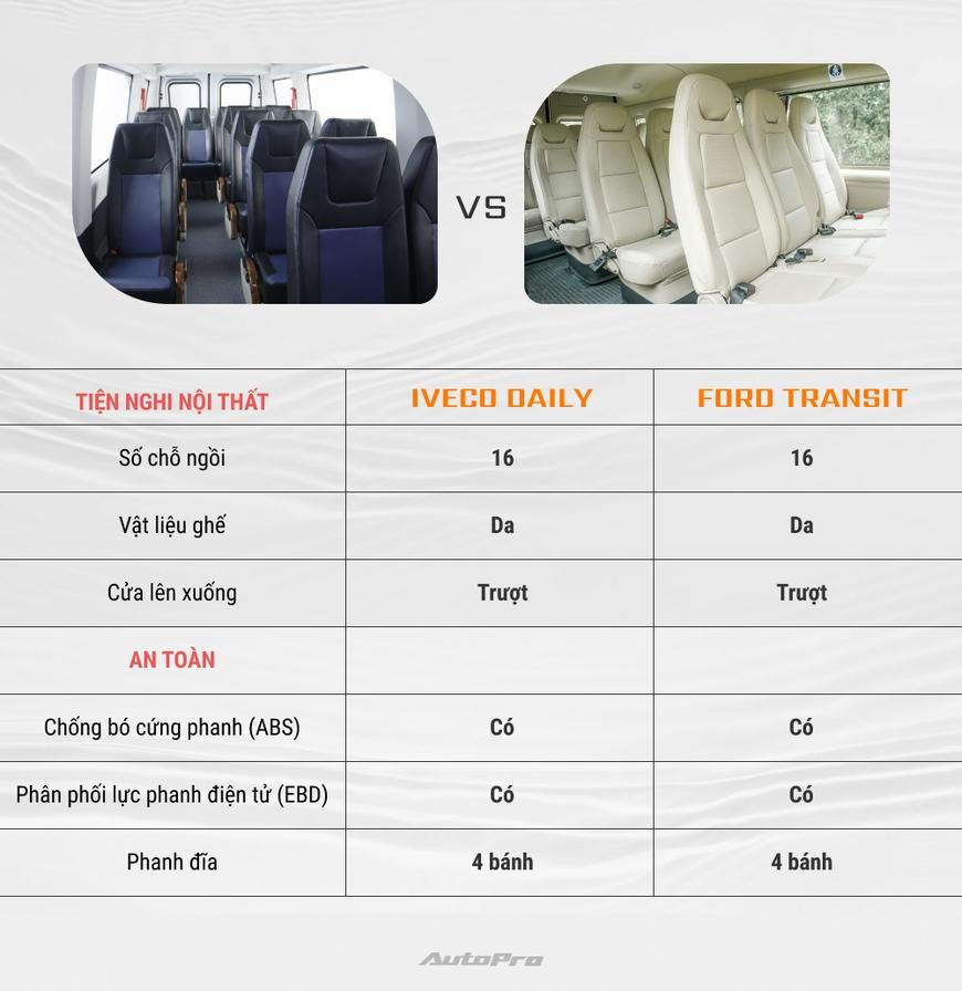 Iveco Daily vs Ford Transit: Tân binh đối đầu vua doanh số - Ảnh 3.