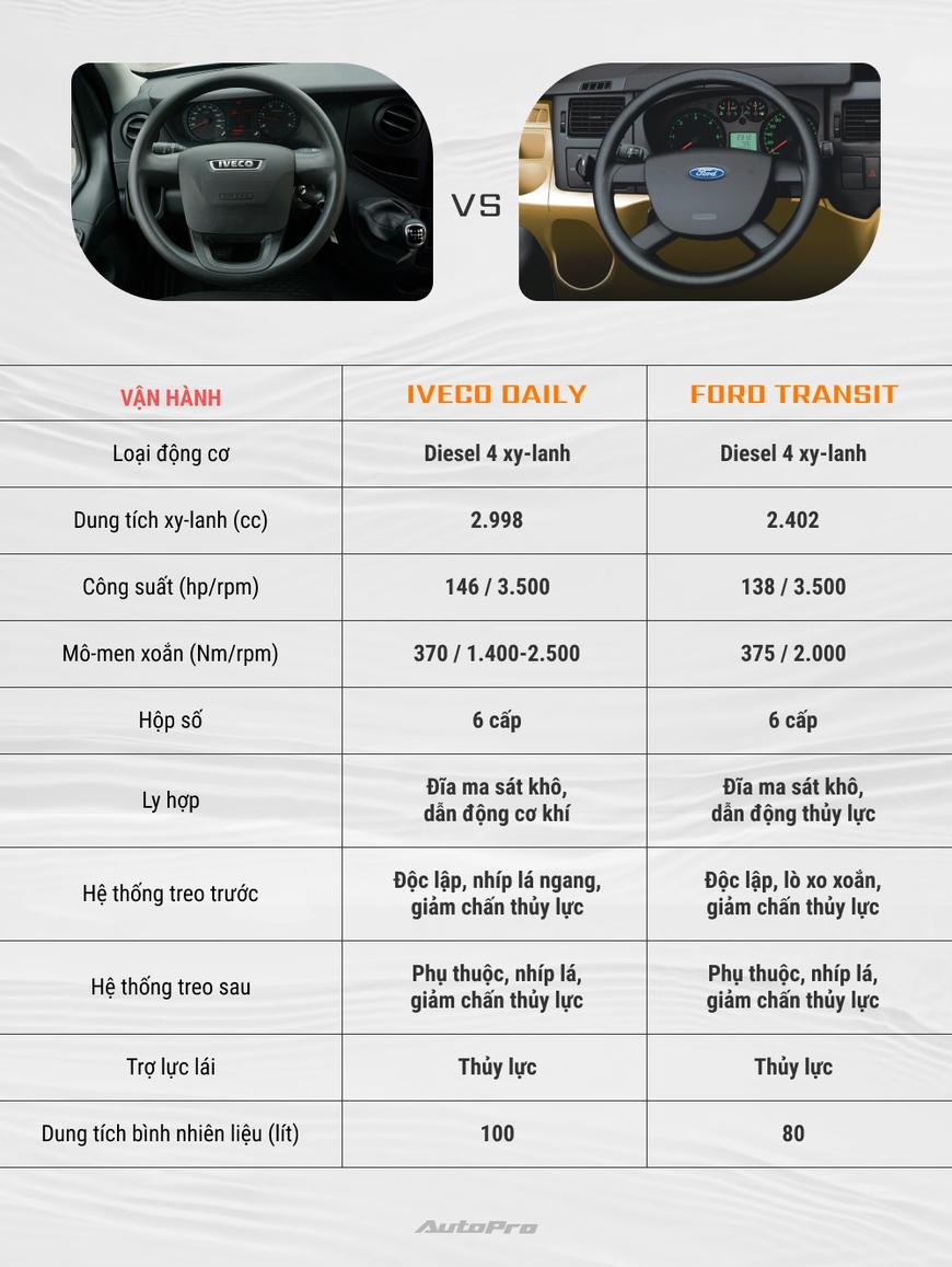 Iveco Daily vs Ford Transit: Tân binh đối đầu vua doanh số - Ảnh 4.