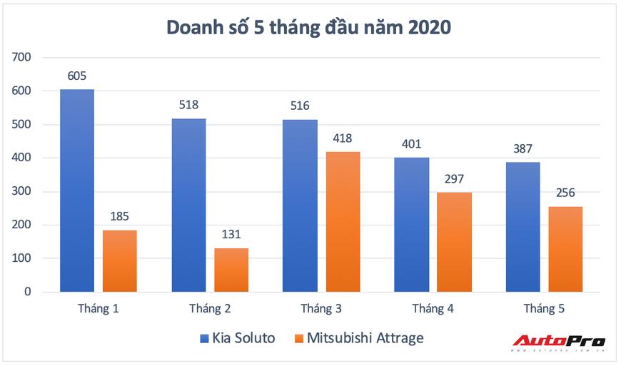 Kia Soluto vs Mitsubishi Attrage: Cuộc đua gay cấn tới ngôi vị 'xe tốt nhất tầm giá' - Ảnh 13.