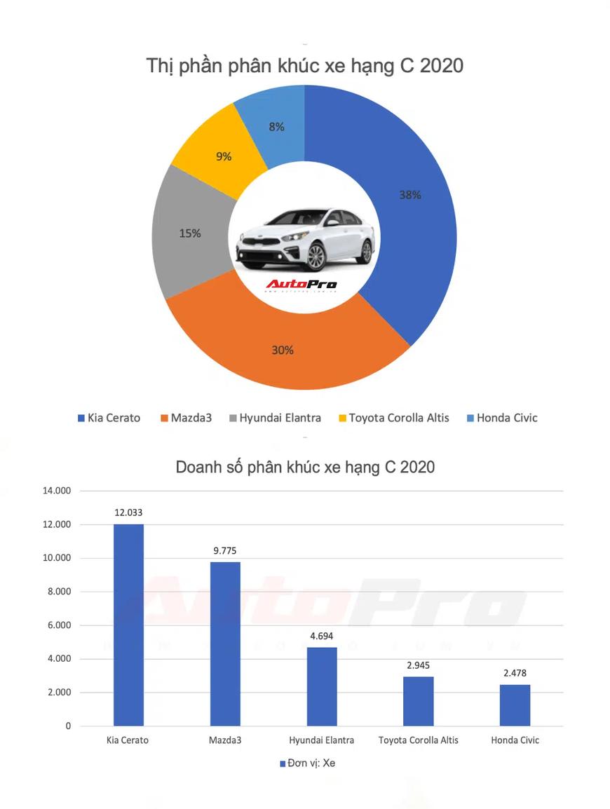 Sedan hạng C bán chạy nhất 2020: Mazda3 mất ngôi vương, Kia Cerato lên ngôi cùng xe Hàn - Ảnh 1.