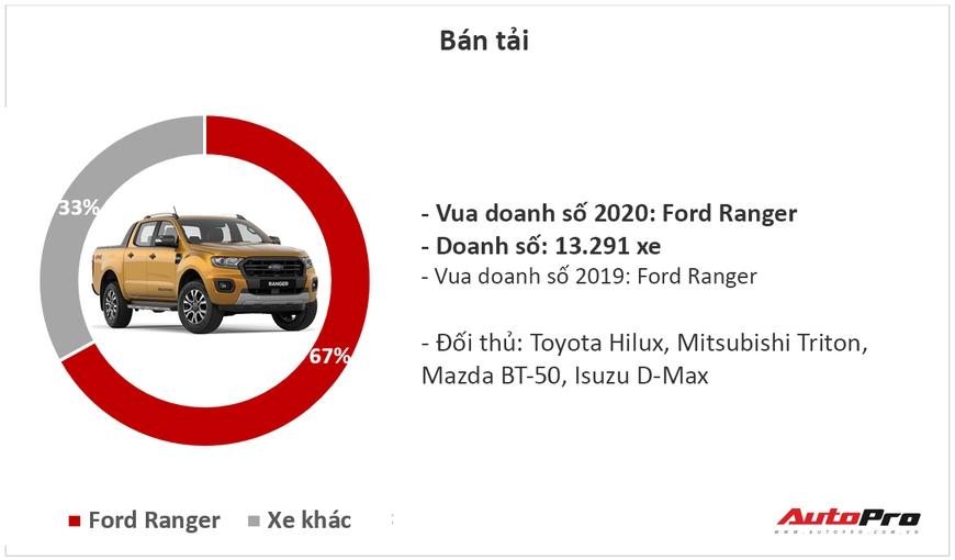9 ông vua các phân khúc xe tại Việt Nam năm 2020: Fadil, Cerato và CX-5 lật ngược thế cờ - Ảnh 9.