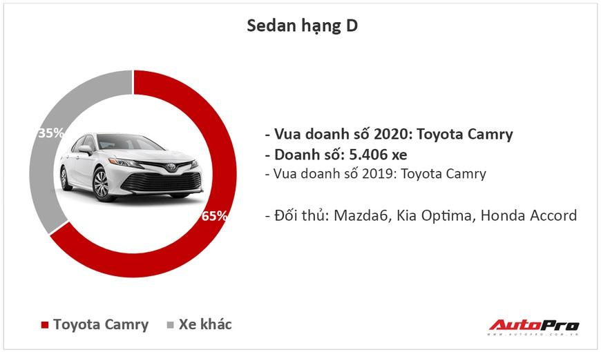 9 ông vua các phân khúc xe tại Việt Nam năm 2020: Fadil, Cerato và CX-5 lật ngược thế cờ - Ảnh 4.