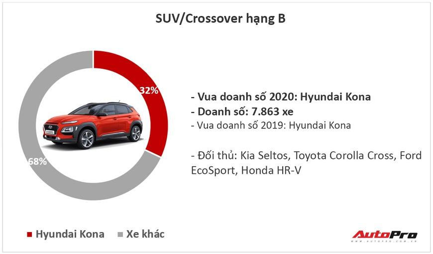 9 ông vua các phân khúc xe tại Việt Nam năm 2020: Fadil, Cerato và CX-5 lật ngược thế cờ - Ảnh 5.