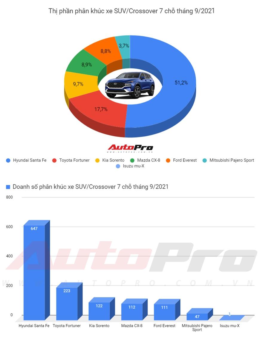 Hyundai Santa Fe bán bằng Fortuner, Sorento, CX-8, Everest và các SUV 7 chỗ phổ thông cộng lại - Ảnh 1.