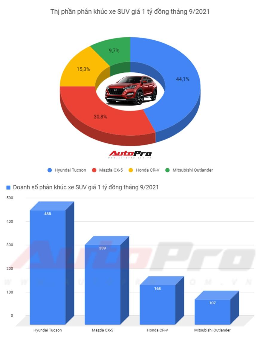 Giảm giá gần 100 triệu đồng, Hyundai Tucson lần đầu bán chạy nhất phân khúc, đè bẹp Mazda CX-5 và Honda CR-V - Ảnh 1.