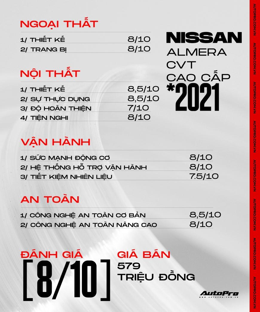 Đánh giá Nissan Almera 2021 - Sedan B 'tham lam' để tỉa khách của Vios, City, Accent - Ảnh 14.