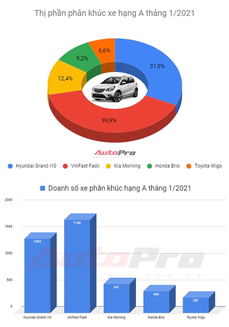 VinFast Fadil vs Hyundai Grand i10 - Lựa chọn xe hạng A chủ yếu của người Việt - Ảnh 1.