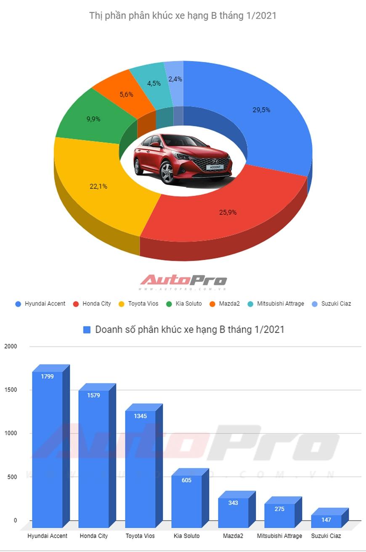 Sắp ra bản mới, Toyota Vios mất cả 2 ngôi vương tại Việt Nam - Ảnh 1.