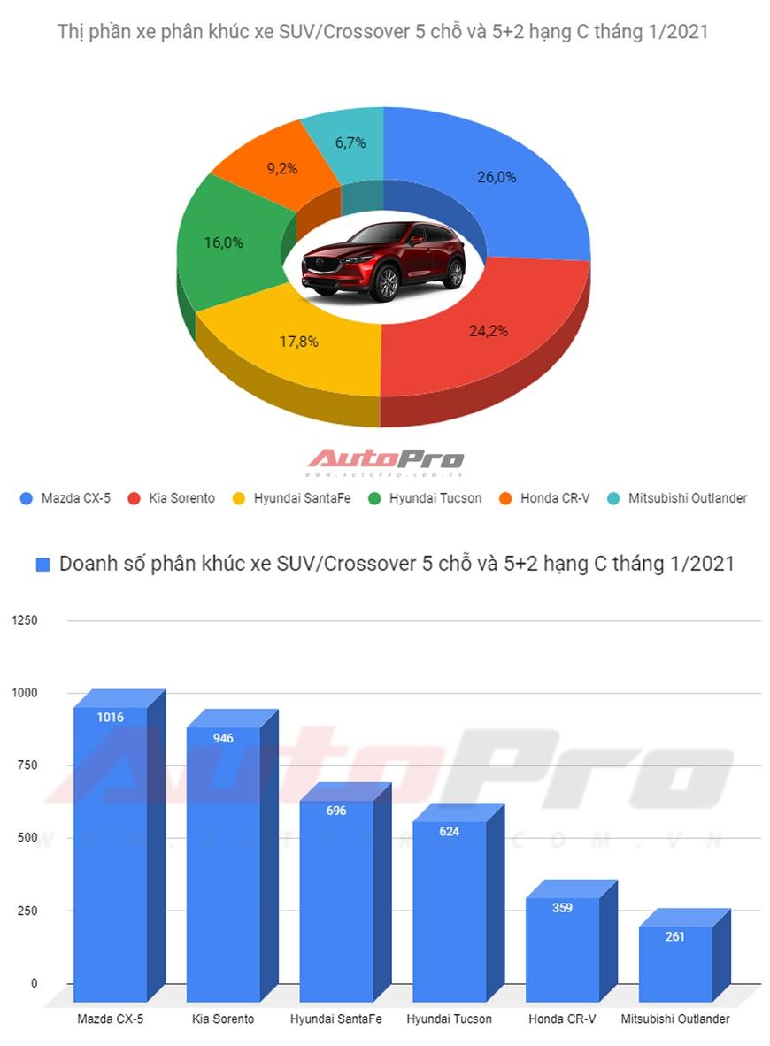 SUV hạng C bán chạy nhất tháng 1/2021: Mazda CX-5 bán gấp 3 lần Honda CR-V - Ảnh 1.