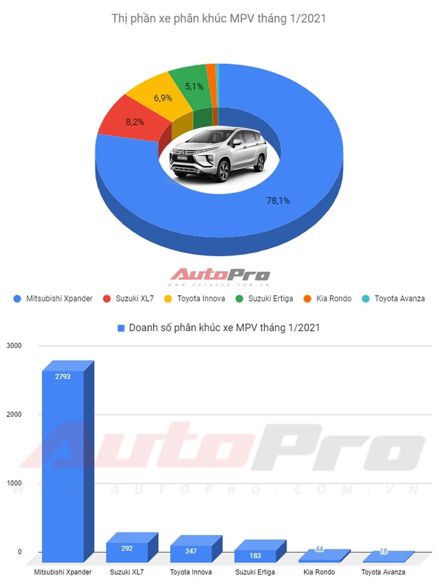 Mua MPV, người Việt gần như chỉ chọn Mitsubishi Xpander - Ảnh 1.