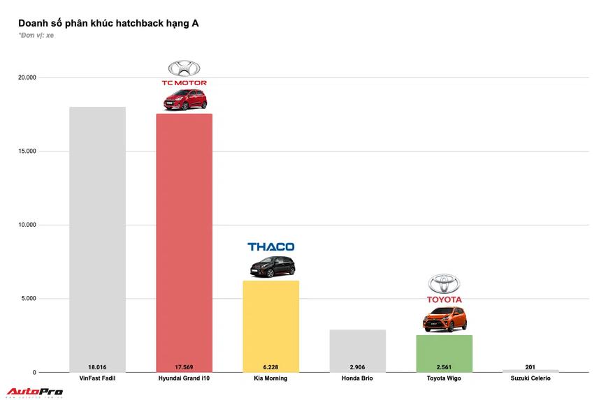 Tam trụ THACO vs Toyota vs TC Motor năm 2020: Đua tranh gay gắt từng phân khúc, cân nửa thị trường - Ảnh 3.