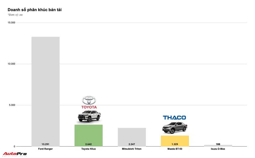 Tam trụ THACO vs Toyota vs TC Motor năm 2020: Đua tranh gay gắt từng phân khúc, cân nửa thị trường - Ảnh 13.