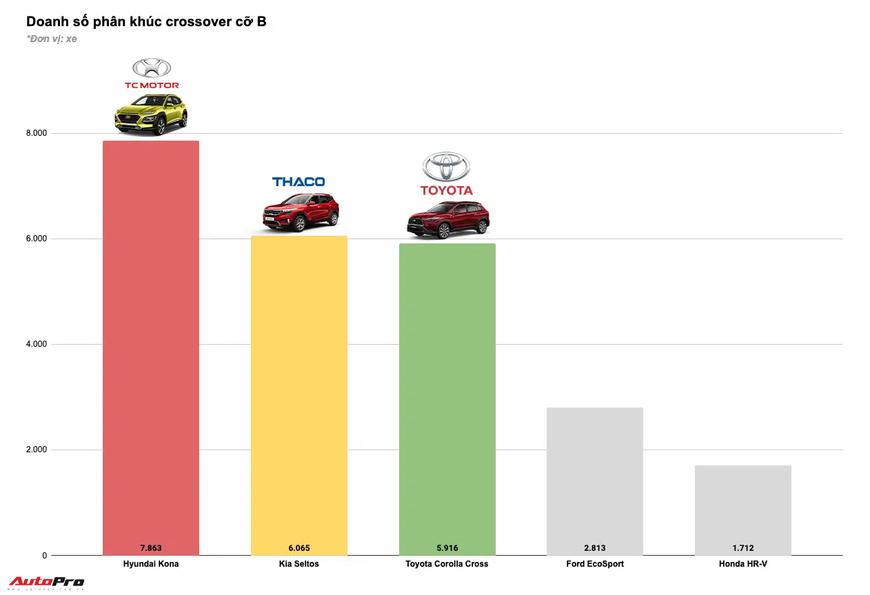 Tam trụ THACO vs Toyota vs TC Motor năm 2020: Đua tranh gay gắt từng phân khúc, cân nửa thị trường - Ảnh 9.