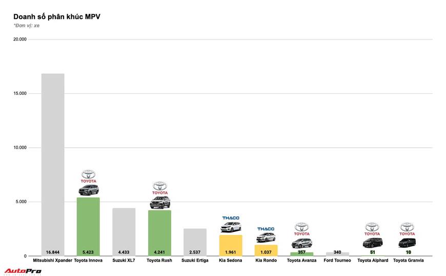 Tam trụ THACO vs Toyota vs TC Motor năm 2020: Đua tranh gay gắt từng phân khúc, cân nửa thị trường - Ảnh 12.