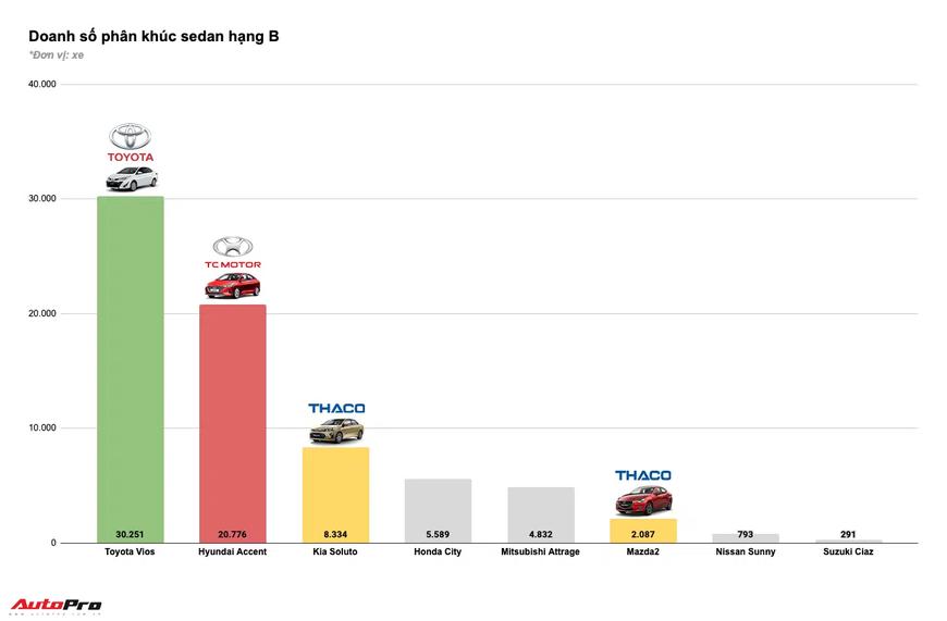 Tam trụ THACO vs Toyota vs TC Motor năm 2020: Đua tranh gay gắt từng phân khúc, cân nửa thị trường - Ảnh 4.