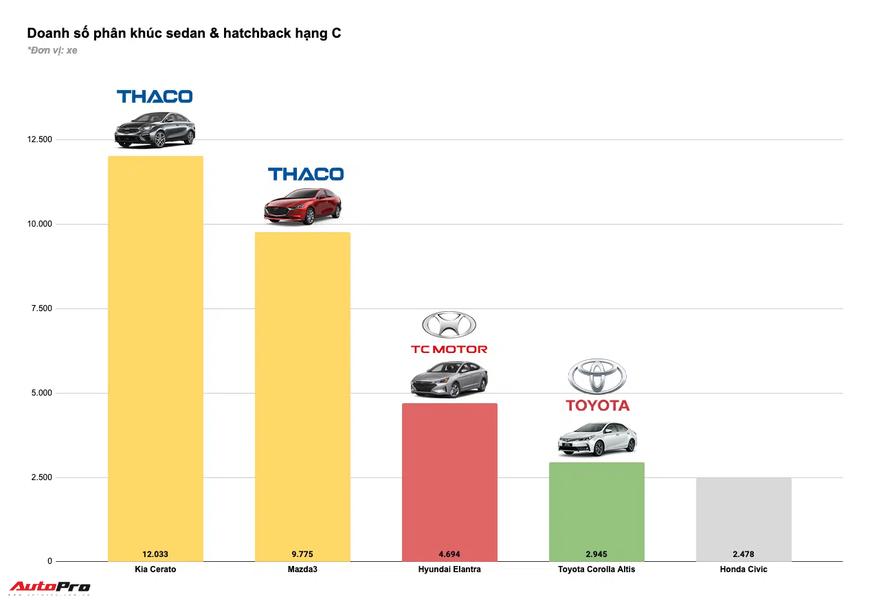 Tam trụ THACO vs Toyota vs TC Motor năm 2020: Đua tranh gay gắt từng phân khúc, cân nửa thị trường - Ảnh 6.