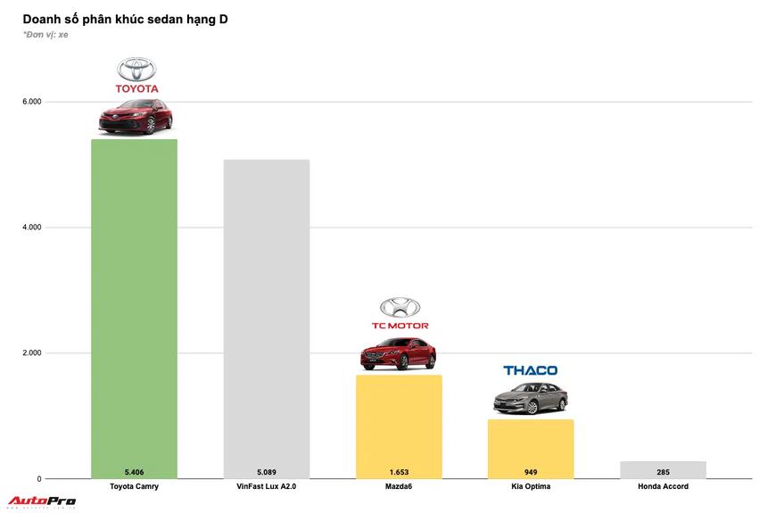 Tam trụ THACO vs Toyota vs TC Motor năm 2020: Đua tranh gay gắt từng phân khúc, cân nửa thị trường - Ảnh 7.