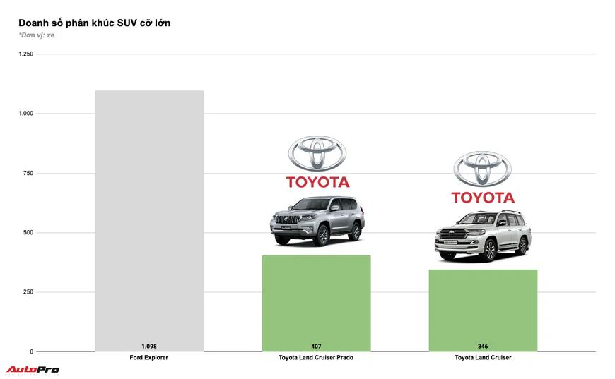 Tam trụ THACO vs Toyota vs TC Motor năm 2020: Đua tranh gay gắt từng phân khúc, cân nửa thị trường - Ảnh 11.