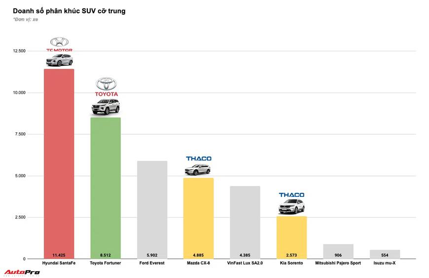 Tam trụ THACO vs Toyota vs TC Motor năm 2020: Đua tranh gay gắt từng phân khúc, cân nửa thị trường - Ảnh 10.