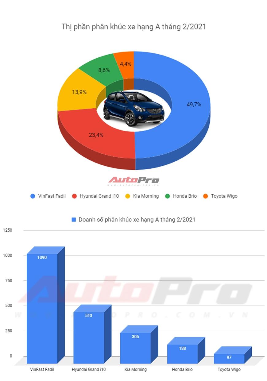 Xe hạng A tháng 2/2021: VinFast Fadil bán bằng cả i10, Morning, Brio và Wigo cộng lại - Ảnh 1.