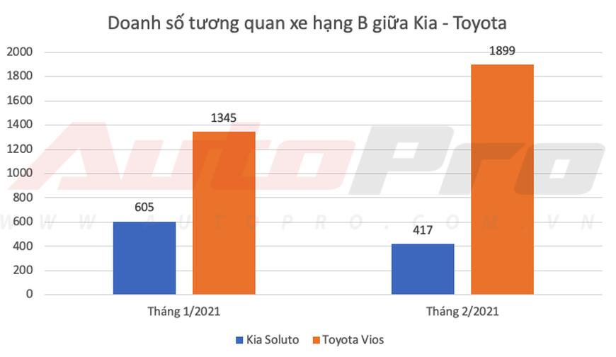 Kia lần đầu bán vượt Toyota tại Việt Nam dù Vios, Camry và Innova thi nhau gánh doanh số - Ảnh 4.