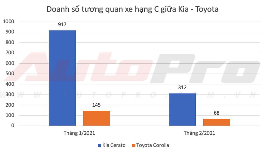 Kia lần đầu bán vượt Toyota tại Việt Nam dù Vios, Camry và Innova thi nhau gánh doanh số - Ảnh 5.