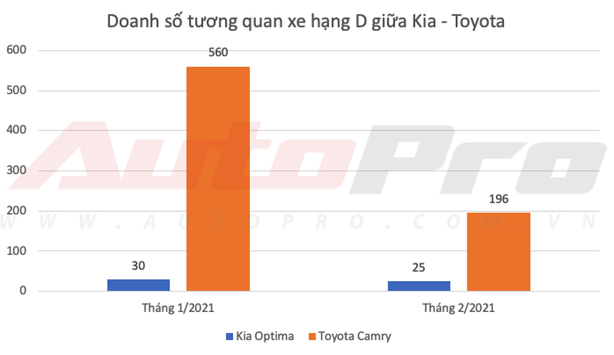 Kia lần đầu bán vượt Toyota tại Việt Nam dù Vios, Camry và Innova thi nhau gánh doanh số - Ảnh 6.