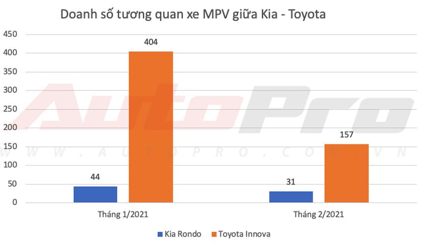 Kia lần đầu bán vượt Toyota tại Việt Nam dù Vios, Camry và Innova thi nhau gánh doanh số - Ảnh 9.