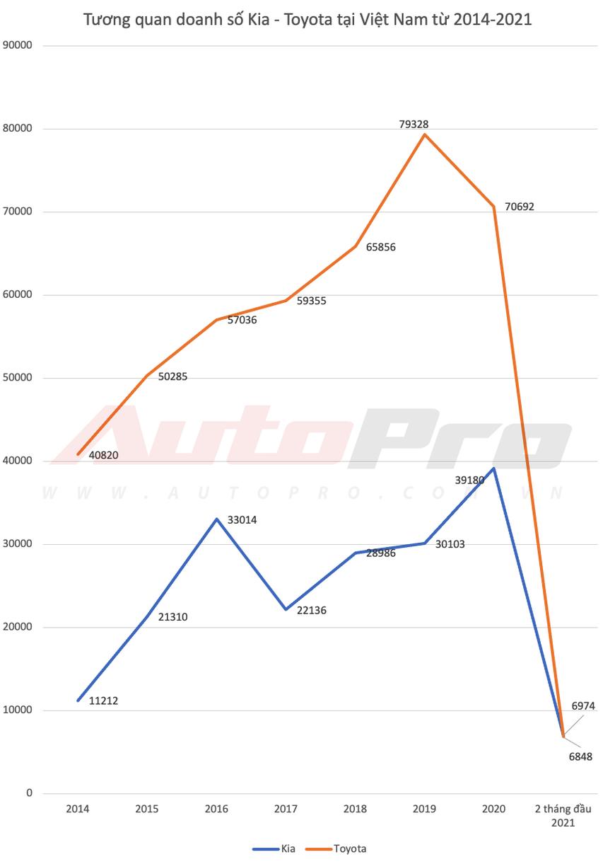 Kia lần đầu bán vượt Toyota tại Việt Nam dù Vios, Camry và Innova thi nhau gánh doanh số - Ảnh 1.