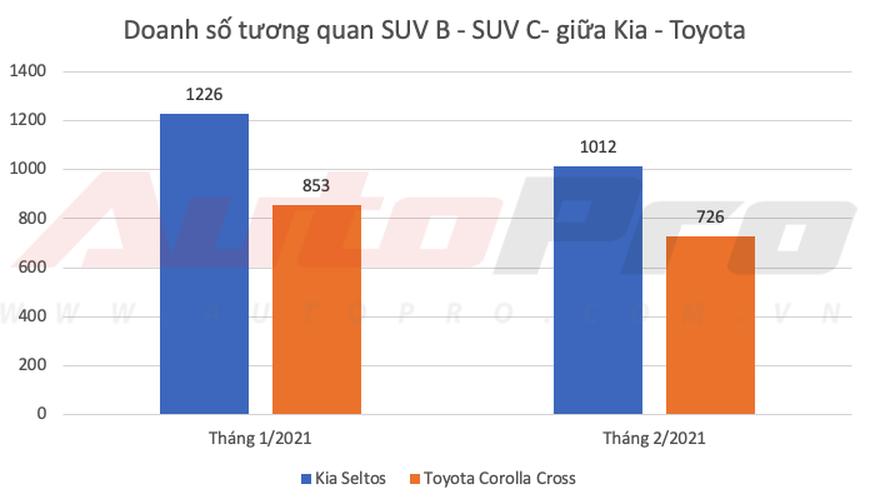 Kia lần đầu bán vượt Toyota tại Việt Nam dù Vios, Camry và Innova thi nhau gánh doanh số - Ảnh 7.