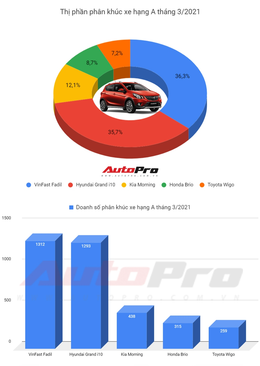 Xe hạng A bán chạy nhất tháng 3/2021: i10 suýt vượt Fadil, cùng nhau áp đảo toàn phân khúc - Ảnh 1.