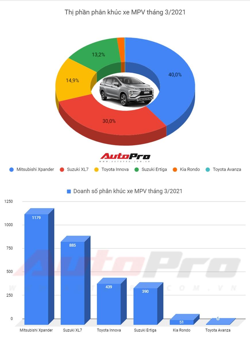 Suzuki XL7 bứt phá bám đuổi doanh số Mitsubishi Xpander, bỏ xa Toyota Innova - Ảnh 1.