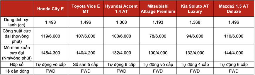 Đọ trang bị Honda City E với 5 sedan hạng B giá trên dưới 500 triệu: Mỗi xe một thế mạnh, City chưa phải miếng ngon nhất - Ảnh 8.