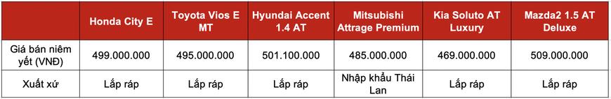 Đọ trang bị Honda City E với 5 sedan hạng B giá trên dưới 500 triệu: Mỗi xe một thế mạnh, City chưa phải miếng ngon nhất - Ảnh 7.