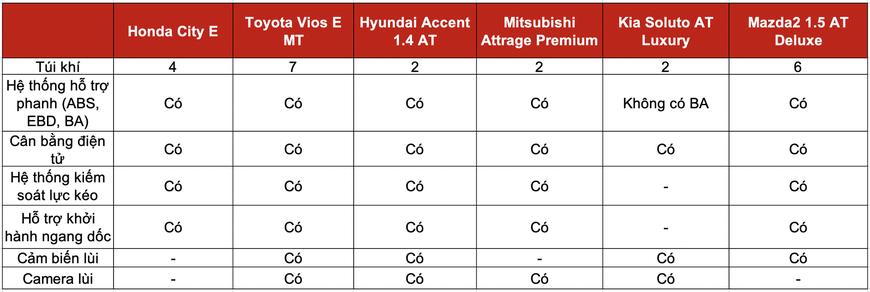 Đọ trang bị Honda City E với 5 sedan hạng B giá trên dưới 500 triệu: Mỗi xe một thế mạnh, City chưa phải miếng ngon nhất - Ảnh 6.