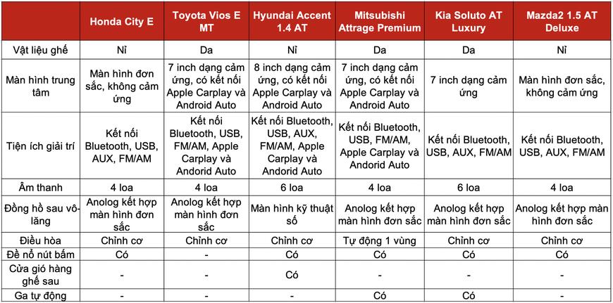 Đọ trang bị Honda City E với 5 sedan hạng B giá trên dưới 500 triệu: Mỗi xe một thế mạnh, City chưa phải miếng ngon nhất - Ảnh 5.