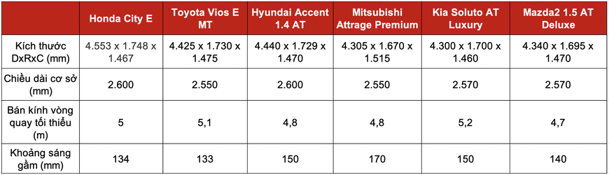 Đọ trang bị Honda City E với 5 sedan hạng B giá trên dưới 500 triệu: Mỗi xe một thế mạnh, City chưa phải miếng ngon nhất - Ảnh 3.