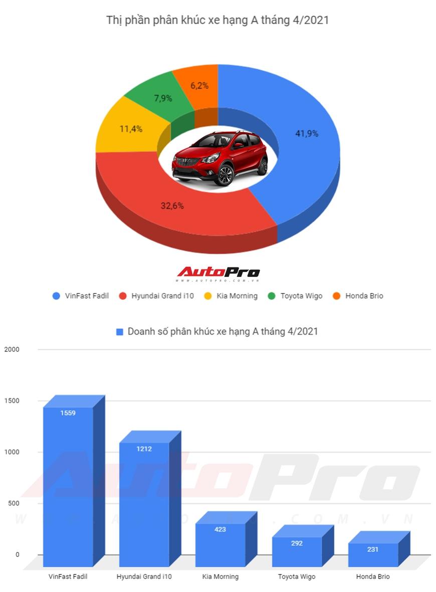 Top xe hạng A tháng 4/2021: VinFast Fadil dẫn đầu, Toyota Wigo thoát bét bảng - Ảnh 1.